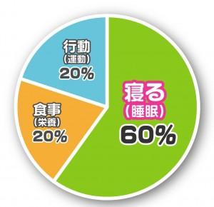 生活習慣の健康への影響割合